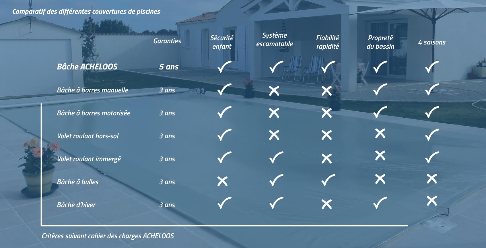 Tableau comparatif bâche piscine